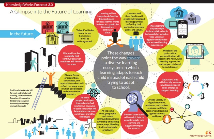 What Will Learning Look Like in 10 Years?