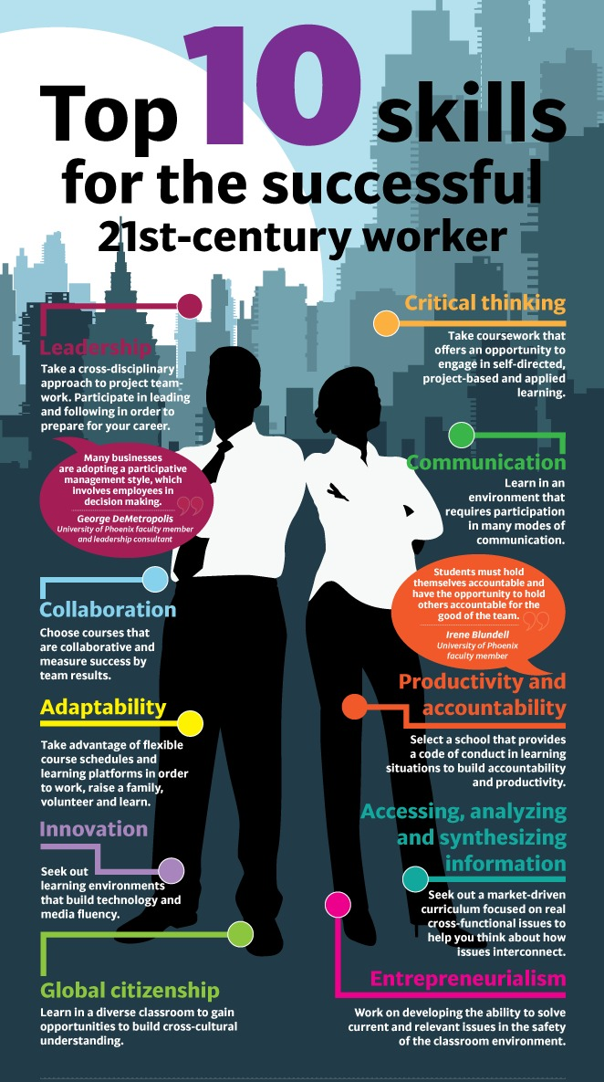 Top 10 Skills for the Successful 21st Century Worker
