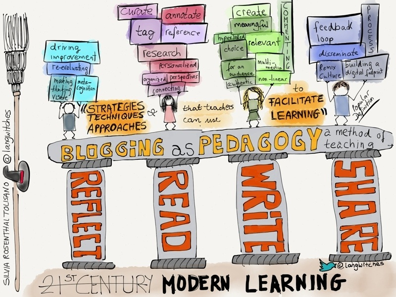 Langwitches: Blogging as Pedagogy
