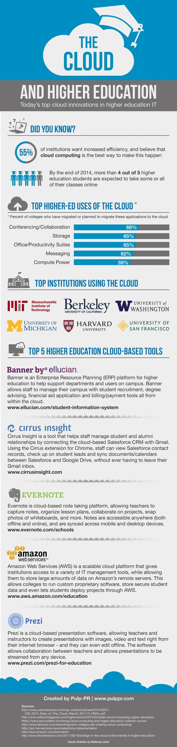 Today's Top Cloud Innovations in Higher Education