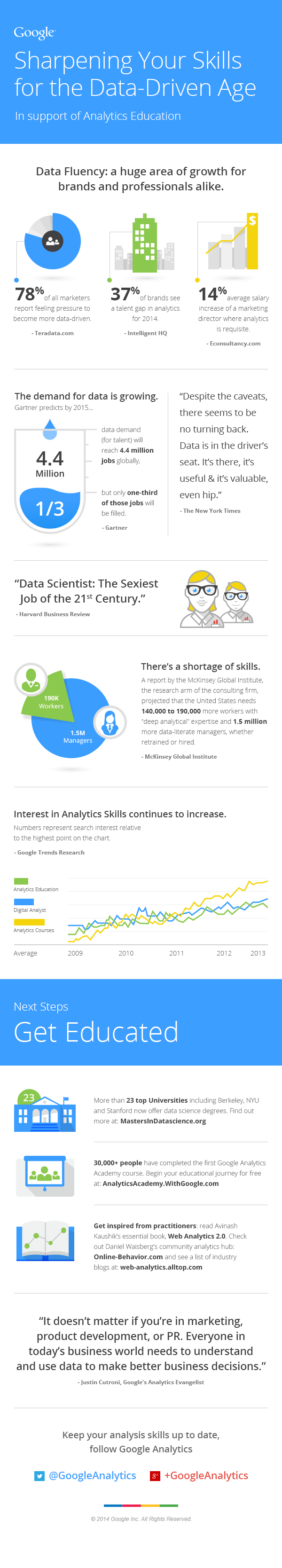 Data Scientist: The Sexiest Job of the 21st Century [INFOGRAPHIC]