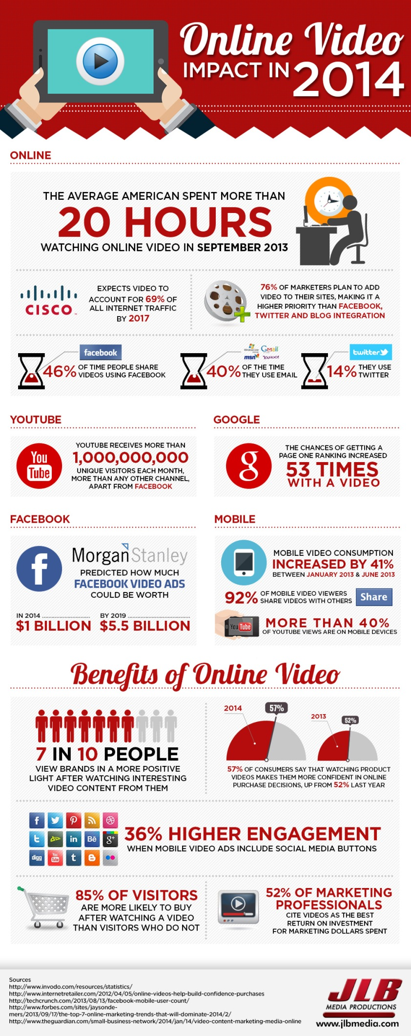 Online Video Impact in 2014