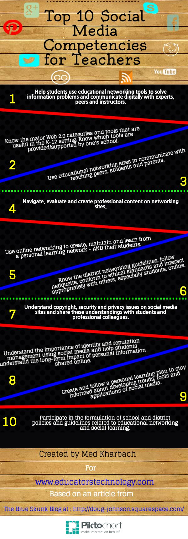 The Top 10 Social Media Competencies for Teachers