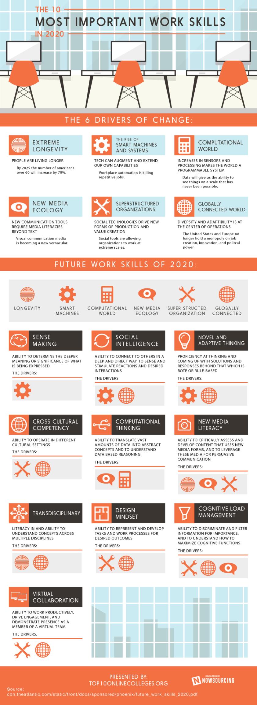 2020 work skills