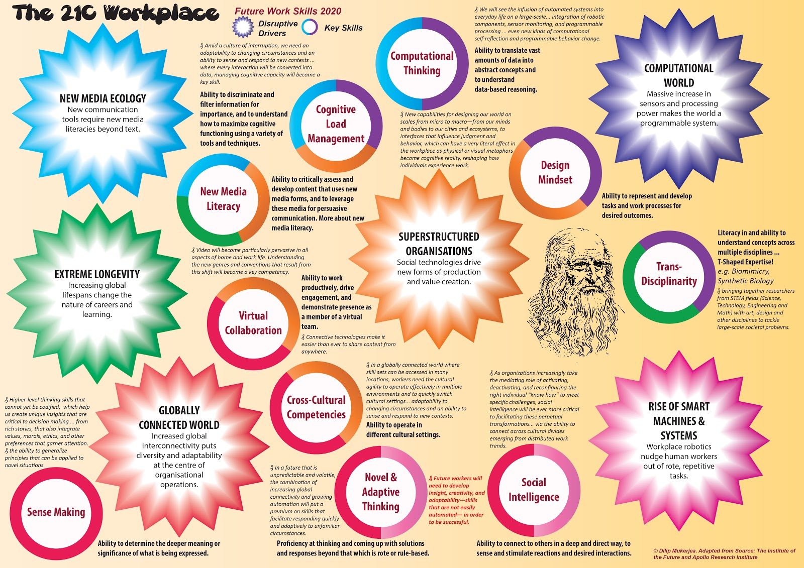 skills and drivers of the workplace infographic actualization 21c workplace