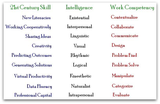 skill-MI-competency