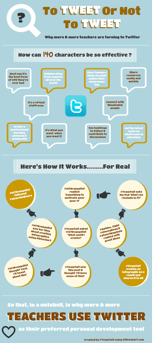Why (And How) Teachers Are Using Twitter [INFOGRAPHIC]