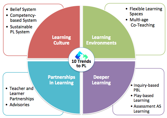 2015 Personalize Learning