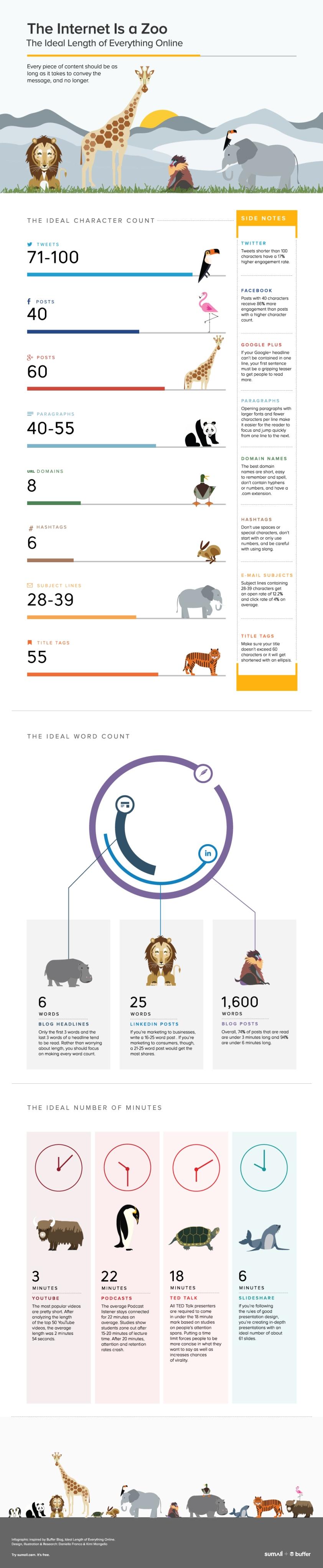 ideal length