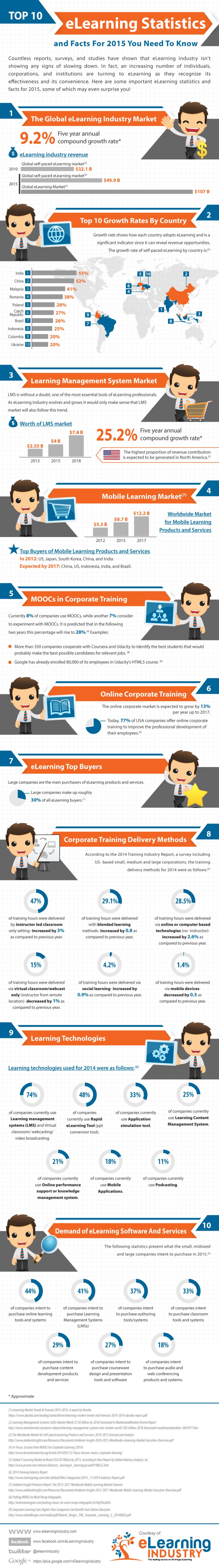 20150123-Top 10 eLearning Stats for 2015