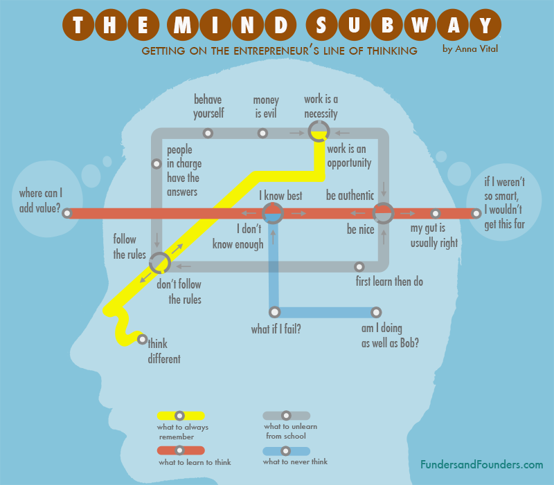 mind subway